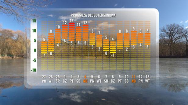 Prognoza pogody TVN Meteo