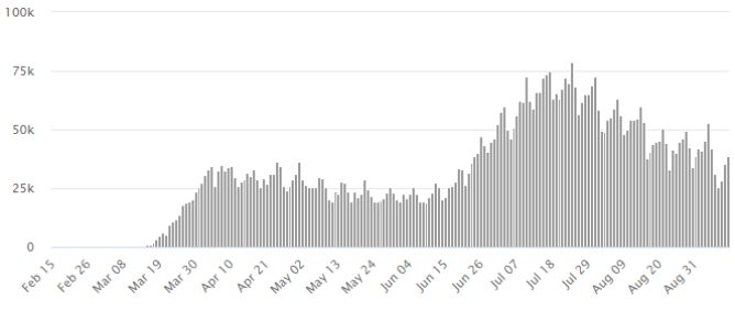 Liczba nowych przypadków zakażenia koronawirusem SARS-CoV-2 w Stanach Zjednoczonych (worldometers.info)