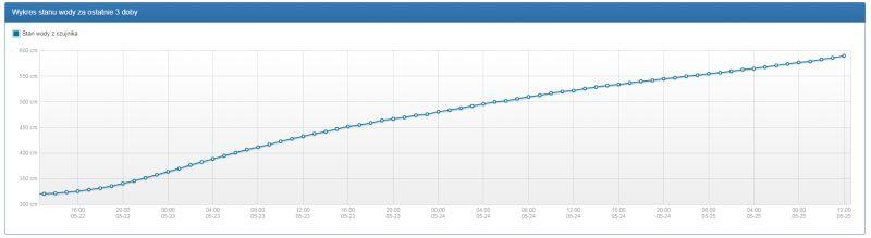 Wykres stanu wody na Wiśle w Annopolu (monitor.pogodynka.pl/IMGW)
